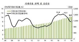 1분기 가계 빚 1468兆 '역대 최고'… 1500兆 돌파 초읽기