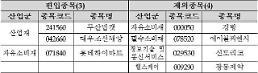 코스피200 신규 편입종목 살펴보니…두산밥캣·대우조선·롯데하이마트