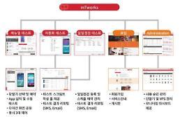 SK㈜ C&C 엠티웍스, 韓·中 쇼핑앱 모바일 업무 품질관리 서비스 가동