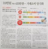 [오늘의 아주경제]20017 가계동향조사, 110만원 VS 433만원···가계소비 양극화