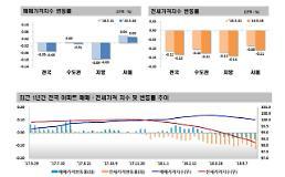 초과이익 부담금 영향 강남 4구 아파트값 8주연속 하락
