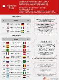 SKT 월드컵 기대심리 조사, '한국 vs 독일'에 관심 집중