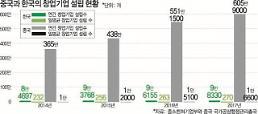 韓·中 스타트업 61배 차이...사회·정책 시스템 바꿔야