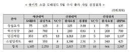 정부, 2400억 벤처펀드 운용사 10곳 선정