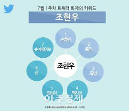 조현우, 지난주 트위터 화제의 키워드 1위