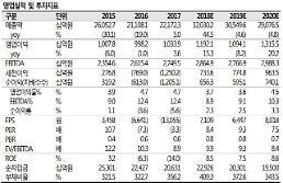 [아주종목분석] 한국가스공사 2분기 흑자 기대…목표주가 상향 조정