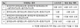5호선 동대문역사문화공원역 환승통로 10월까지 폐쇄