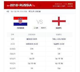 [월드컵] 잉글랜드 vs 크로아티아 경기는 언제, 중계는 어디서 할까?