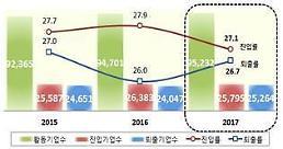 수출 악화 탓...작년 7만여개 기업 수출입 활동 중단