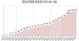 펀드슈퍼마켓 연금펀드 투자자산 2000억원 돌파