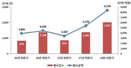 주식시장 호조에 상반기 주식관련사채 권리행사 53% 증가