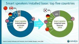 한국 AI스피커 시장 몸집 커졌다…올해 세계 톱5 전망