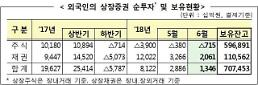 외국인 6월 7150억원 주식 팔고…채권 2조원 사고