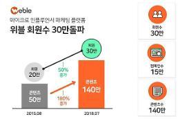 '위블', 누적 회원수 30만 돌파…최근 2년 11개월 새 10만 명 급증