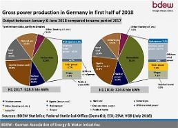 에너지전환 롤모델 독일, 재생에너지 발전량 사상 첫 석탄 추월