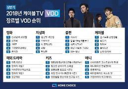 2018년 상반기 케이블TV VOD 1위는?…'신과 함께'