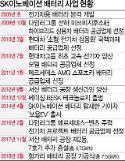 [단독] SK·칭화대 전기車배터리 공동연구
