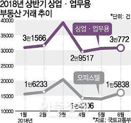 올 상반기 상업용 부동산 거래 전년 대비 12%↑