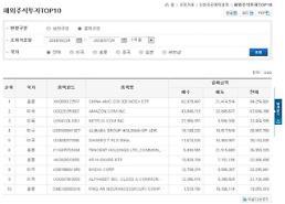 예탁원 증권정보포털에서 해외주식투자 정보 제공