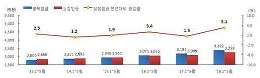 정규직 등 상용직-비정규직 임금 격차, 200만원 안팎 유지