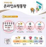 6월 온라인쇼핑 19.6% 증가… 여름휴가·월드컵·무더위 영향