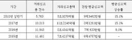 올해 상반기 서울 단독주택, 평균 거래액 전년 대비 15% 상승