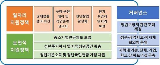 경기연구원 청년고용 확대 위해 경기도형 청년보장제 도입해야