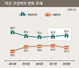 [2018 부자보고서] 금융자산 비중, 한국 부자 42% vs 한국 평균 25%