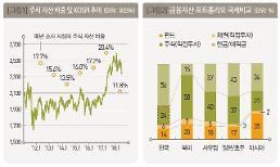 [2018 부자보고서] 한국 부자들 금융자산 중 주식 비중 '11%'