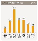 [2018 부자보고서] 금융자산 10억원 이상 보유 '부자' 보유 주식 일반인의 10배