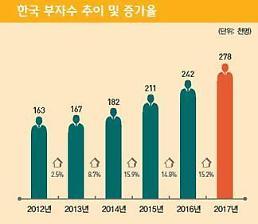 10억원 이상 부자 3만명 늘어 … 서울ㆍ강남 편중은 완화