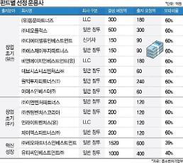 중기부, '5300억 벤처펀드' 운영 VC 14개사 선정