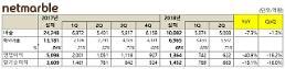 넷마블 2분기 영업익 622억원, 전년비 40.8%↓…상반기 매출 1조원 돌파