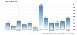 무역전쟁 영향? 중국 소비자물가 넉달만에 2%대 회귀