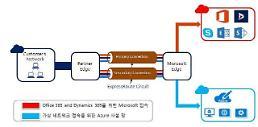 에쓰씨케이-MS, 'Azure ExpressRoute C1' 파트너십 체결