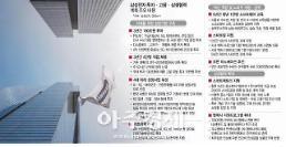 외국인·기관 삼성전자 투자 수혜주에 눈독