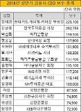 금융권 CEO 연봉킹 정태영 현대카드 부회장 22.5억