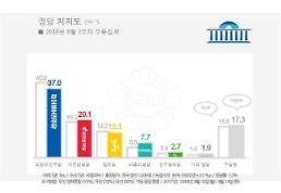[리얼미터] 40%선 깨진 민주당 지지도…당청 동반 하락