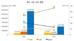 건산연 국내 건설사 해외 프로젝트 관리 역량 낙제점