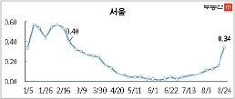 서울 아파트값 0.34%…26주 만에 최고치