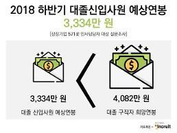 하반기 대졸 신입사원 예상 초임연봉 3334만원