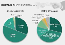 [용인시] 청탁금지법 시행 2년...시 공무원 80%이상 긍정 평가