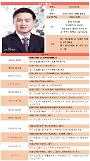 [시진핑시대 금융엘리트 120인] ⑧ 중국 외환보유액 다시 감소? 수급 조절하는 외환관리국