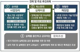 '7번 넘어져도 일어날 힘' 제도적 장치 마련…부실채권 3조 정리