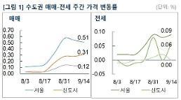 서울 아파트 매수세 관망 전환… 매물 부족은 여전