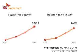 SK엔카닷컴 '헛걸음 보상 서비스' 출시 3년 만에 3배 성장
