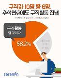 """""""명절이라고 쉴 수 있나요""""…취준생 58% """"추석에 구직활동"""""""