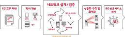 SK텔레콤, 5G망 구축 최적화 속도…장비연동 검증 규격 마련