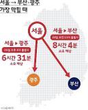 "SKT T맵 ""서울-부산, 24일 오전 11시 출발이 제일 막혀요"""