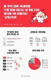 추석 연휴 여행, 가장 붐비는 날은 24일…강릉·속초 여행지 최고 인기